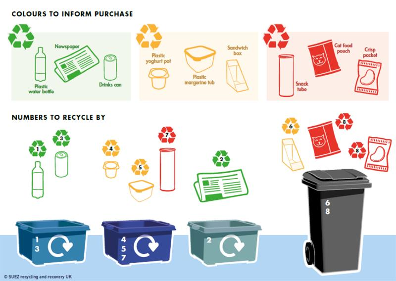 Recycling by numbers