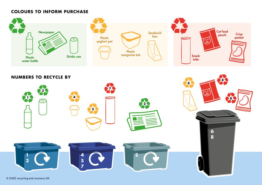 Recycling-By-Numbers